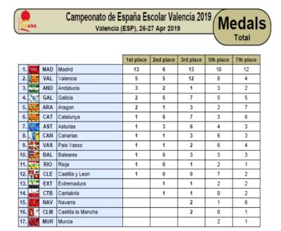 medallasCampeonatoEspanaEscolarValencia19